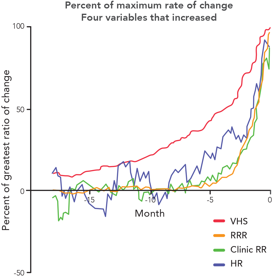 Percent of maximum rate of change Variables that increased