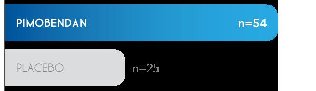 Pimobendan group vs Placebo group at 1228 days